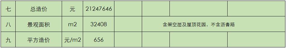 绿化工程最终成型估算表